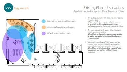 Arndale House reception plan